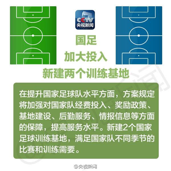 2015年3月16日,《中国足球改革总体方案》出台:①中国足协与体