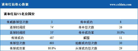 浦和VS国安数据:射门数19-7 国安控球率落下风