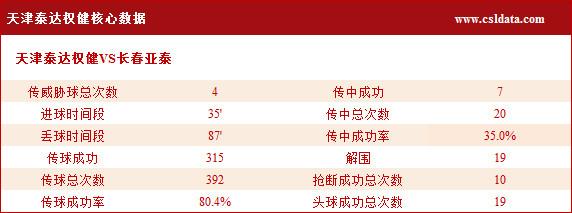 泰达VS亚泰数据:泰达控球率不占优 亚泰3次射正