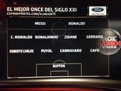 ESPN评21世纪最佳阵:梅西搭大罗 C罗携齐祖小罗
