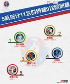 图表:死亡半区5强队 共夺11次世界杯9次欧洲杯