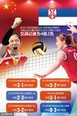 图表:女排决赛中国VS塞尔维亚 回顾两队交战史