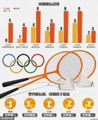 图表:里约奥运第二差战绩 中国羽毛球去向何方