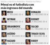 球员年收入:梅西4100万欧居首 C罗第2内马尔第3